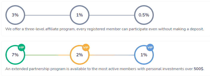 evercont affiliate program 1 - [SCAM - STOP INVESTING] Evercont: project from experienced admins, profit up to 3.1%/day!